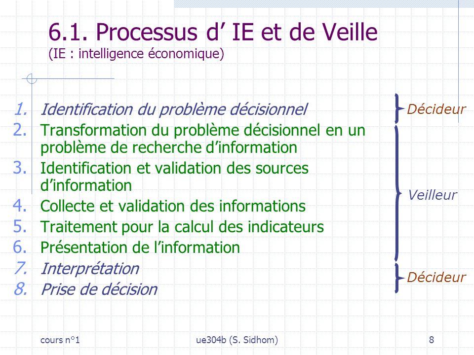 cours n°1ue304b (S.