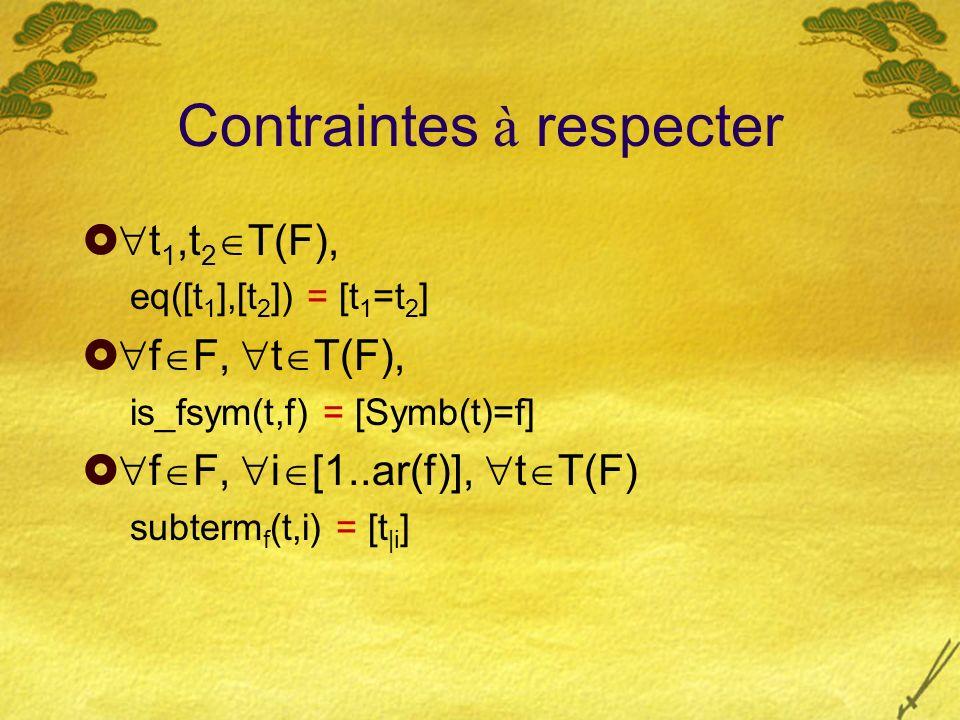 Contraintes à respecter t 1,t 2 T(F), eq([t 1 ],[t 2 ]) = [t 1 =t 2 ] f F, t T(F), is_fsym(t,f) = [Symb(t)=f] f F, i [1..ar(f)], t T(F) subterm f (t,i