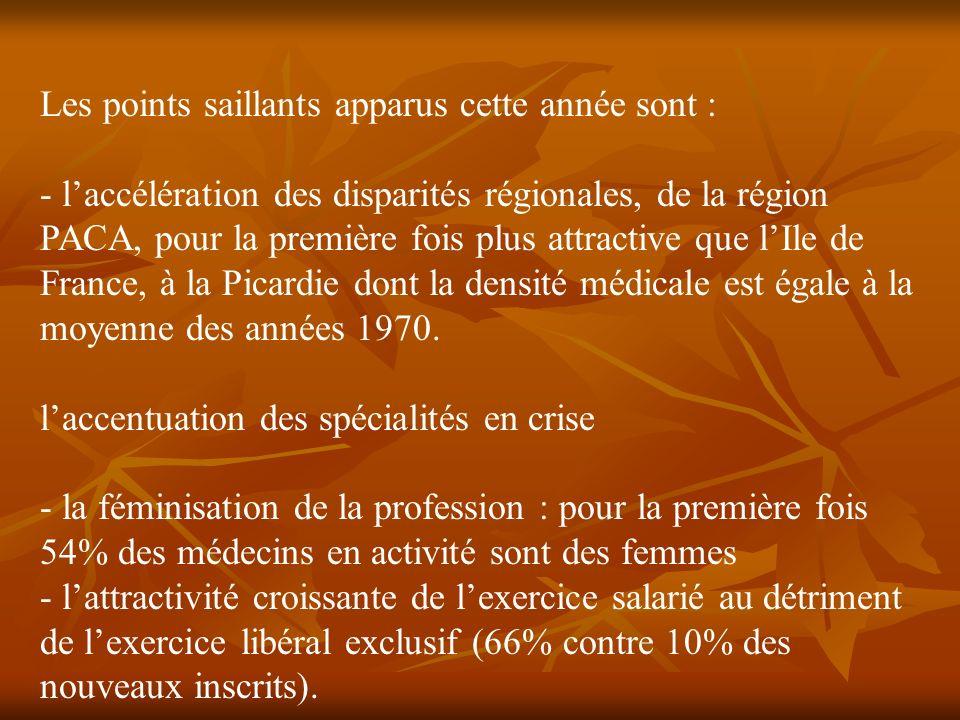 Les points saillants apparus cette année sont : - laccélération des disparités régionales, de la région PACA, pour la première fois plus attractive que lIle de France, à la Picardie dont la densité médicale est égale à la moyenne des années 1970.