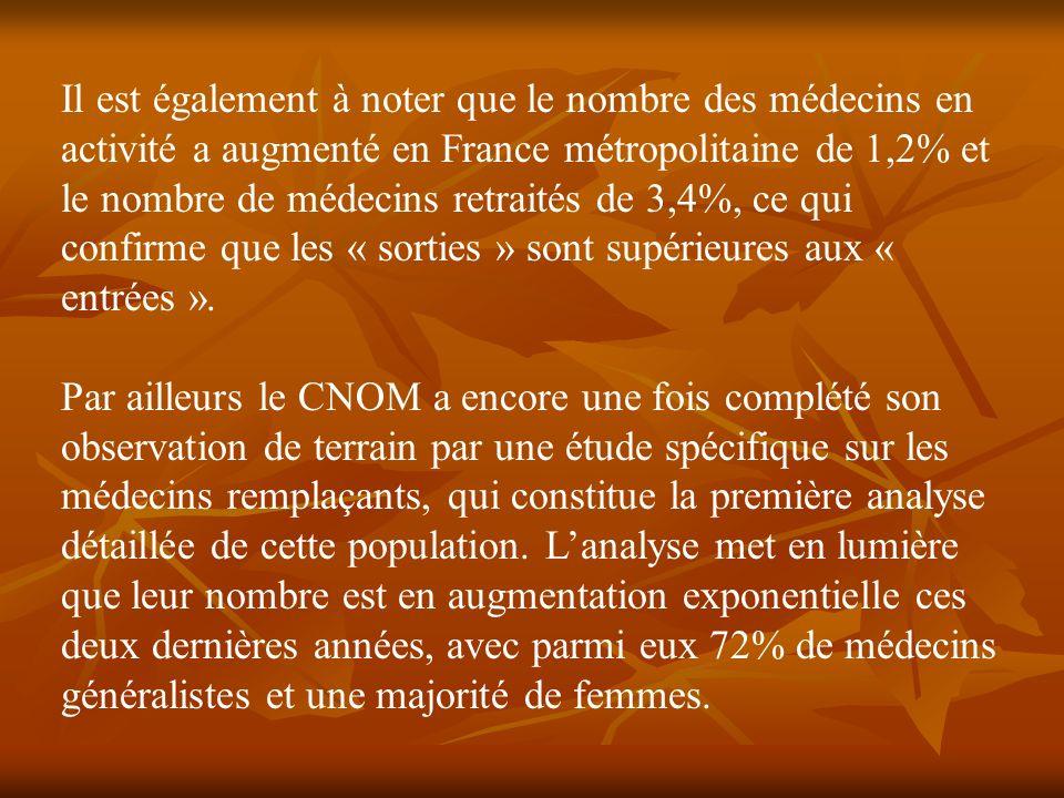 Il est également à noter que le nombre des médecins en activité a augmenté en France métropolitaine de 1,2% et le nombre de médecins retraités de 3,4%, ce qui confirme que les « sorties » sont supérieures aux « entrées ».