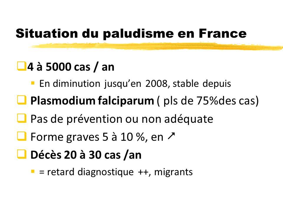 Situation du paludisme en France 4 à 5000 cas / an En diminution jusquen 2008, stable depuis Plasmodium falciparum ( pls de 75%des cas) Pas de prévention ou non adéquate Forme graves 5 à 10 %, en Décès 20 à 30 cas /an = retard diagnostique ++, migrants