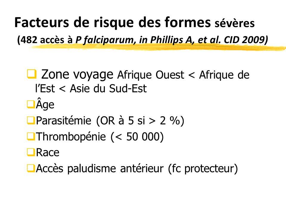 Facteurs de risque des formes sévères (482 accès à P falciparum, in Phillips A, et al.