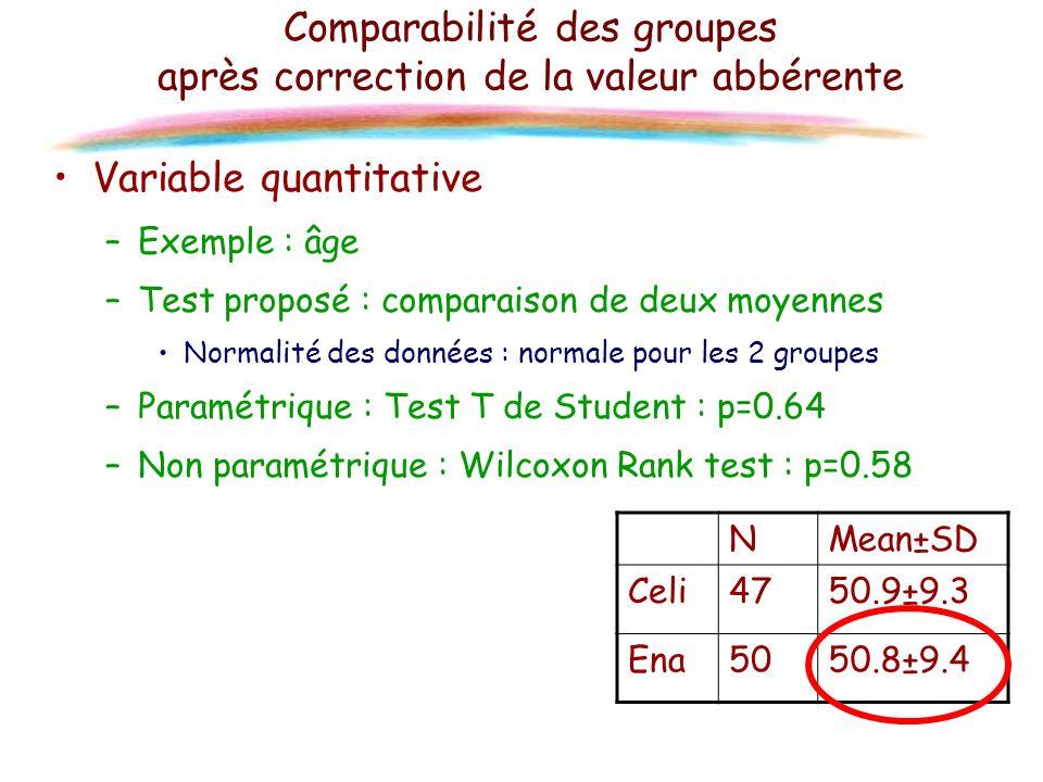 Comparabilité des groupes après correction de la valeur abbérente Variable quantitative –Exemple : âge –Test proposé : comparaison de deux moyennes No