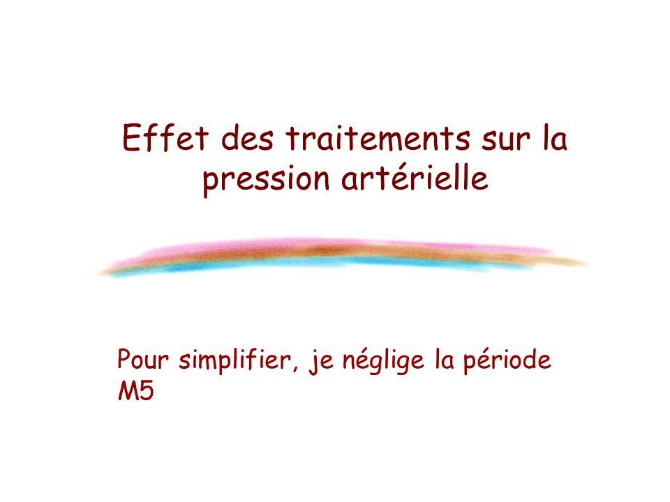 Effet des traitements sur la pression artérielle Pour simplifier, je néglige la période M5