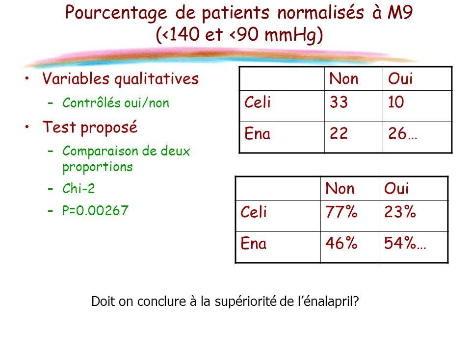 Pourcentage de patients normalisés à M9 (<140 et <90 mmHg) Variables qualitatives –Contrôlés oui/non Test proposé –Comparaison de deux proportions –Ch