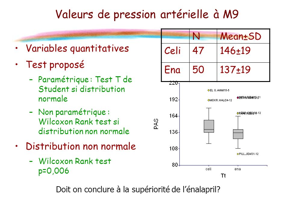 Valeurs de pression artérielle à M9 Variables quantitatives Test proposé –Paramétrique : Test T de Student si distribution normale –Non paramétrique :