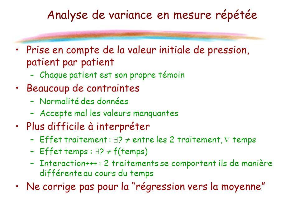 Analyse de variance en mesure répétée Prise en compte de la valeur initiale de pression, patient par patient –Chaque patient est son propre témoin Bea