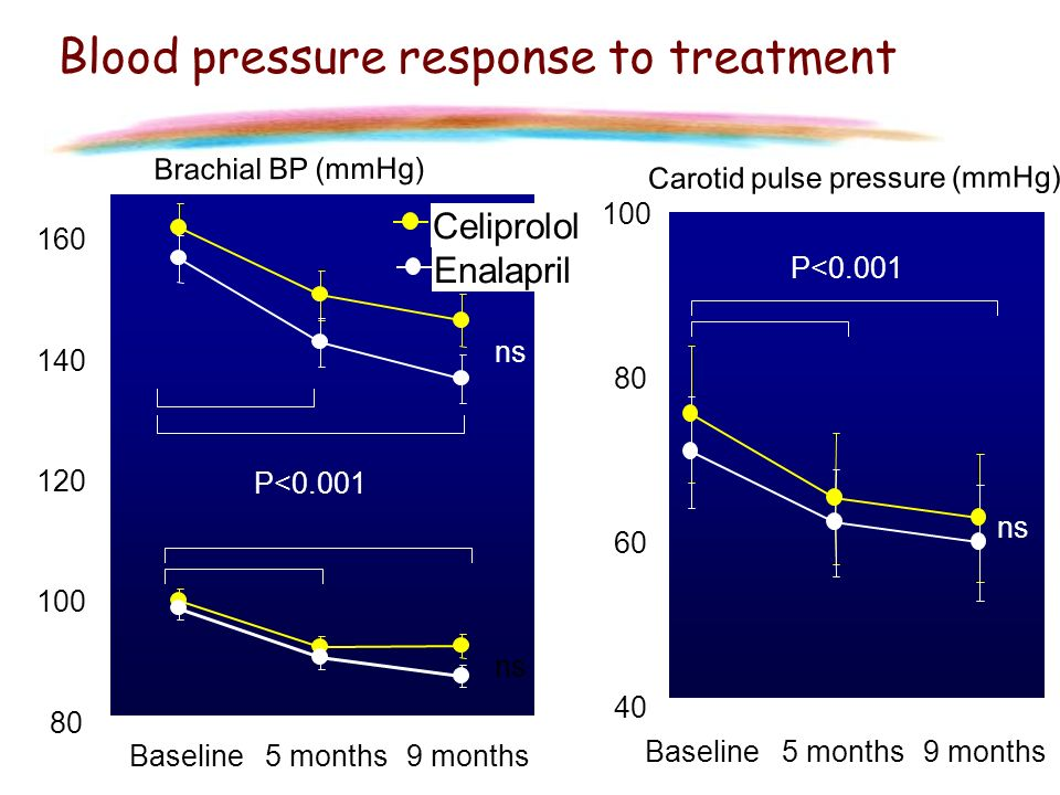 80 100 120 140 160 Baseline5 months9 months Brachial BP (mmHg) P<0.001 ns Blood pressure response to treatment 40 60 80 100 Baseline5 months9 months C