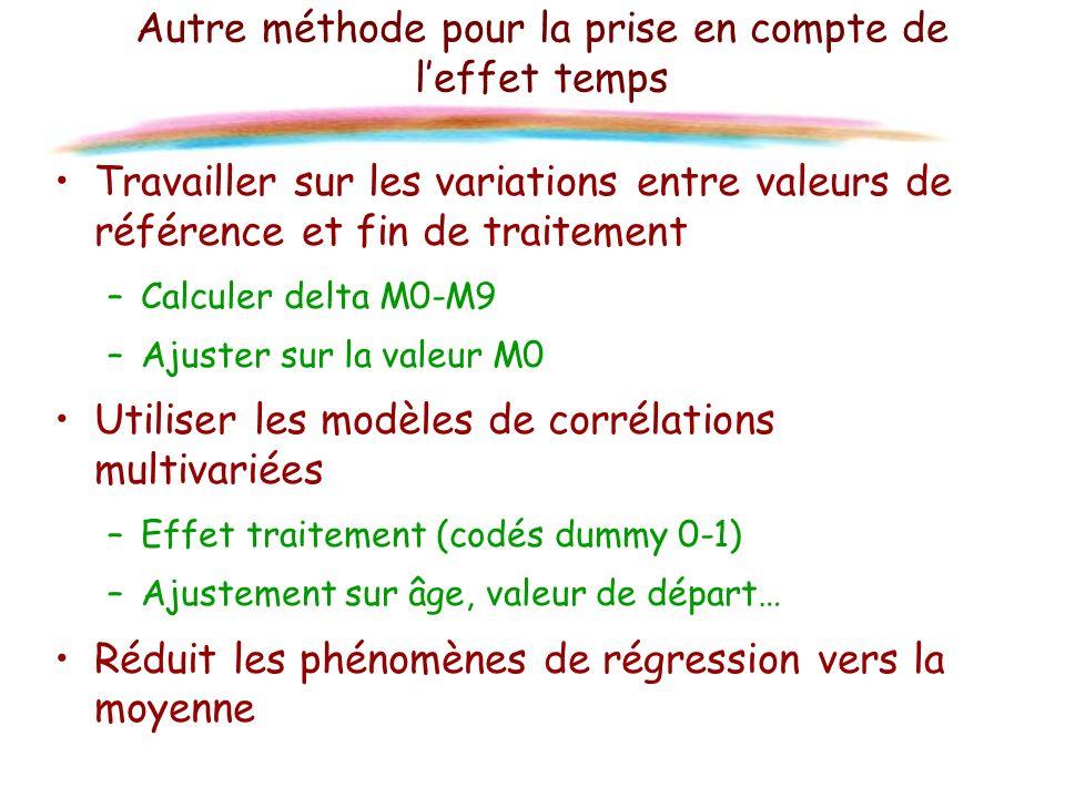 Autre méthode pour la prise en compte de leffet temps Travailler sur les variations entre valeurs de référence et fin de traitement –Calculer delta M0