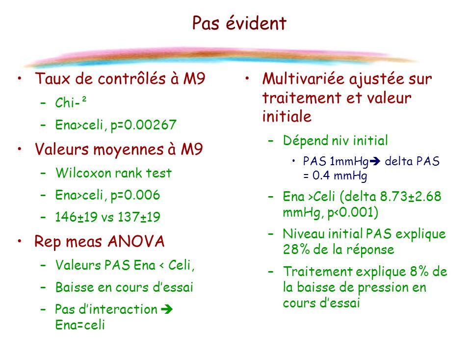 Pas évident Taux de contrôlés à M9 –Chi-² –Ena>celi, p=0.00267 Valeurs moyennes à M9 –Wilcoxon rank test –Ena>celi, p=0.006 –146±19 vs 137±19 Rep meas