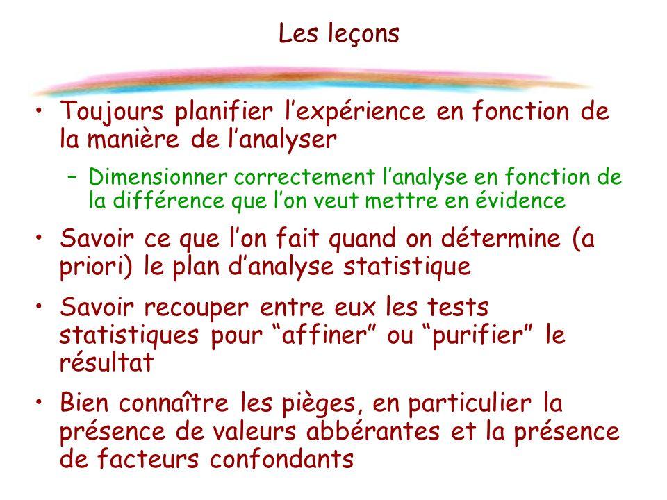 Les leçons Toujours planifier lexpérience en fonction de la manière de lanalyser –Dimensionner correctement lanalyse en fonction de la différence que