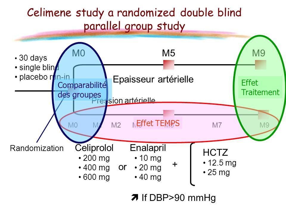 M0M5M9 30 days single blind placebo run-in M1M2M3M7 Epaisseur artérielle Pression artérielle M0M5M9 Celimene study a randomized double blind parallel