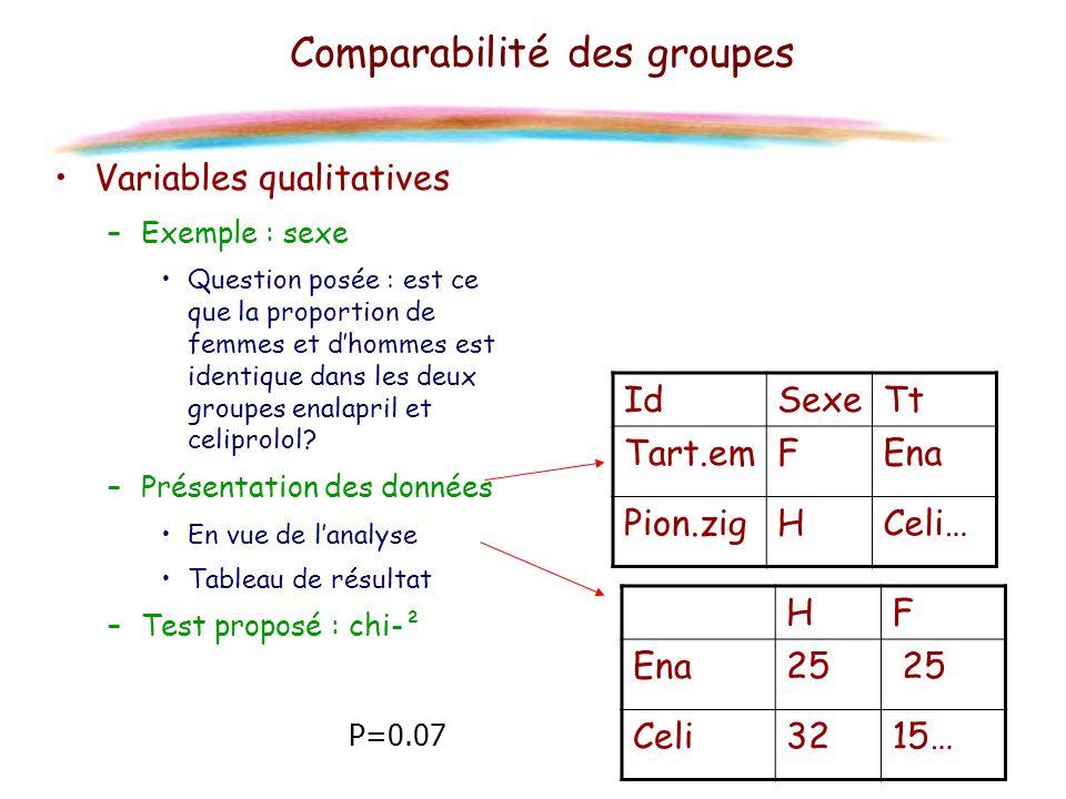 Variables qualitatives –Exemple : sexe Question posée : est ce que la proportion de femmes et dhommes est identique dans les deux groupes enalapril et