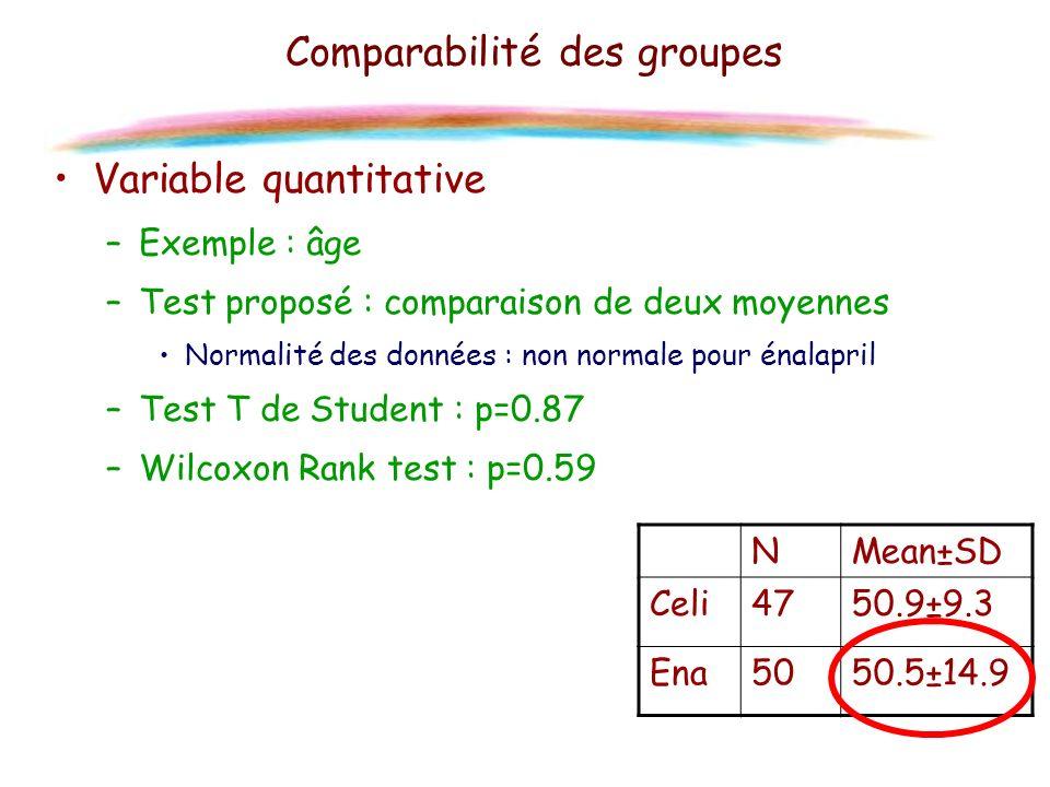 Comparabilité des groupes Variable quantitative –Exemple : âge –Test proposé : comparaison de deux moyennes Normalité des données : non normale pour é