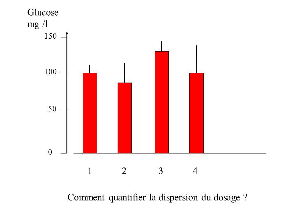 1 2 3 4 0 50 100 150 Glucose mg /l Comment quantifier la dispersion du dosage ?