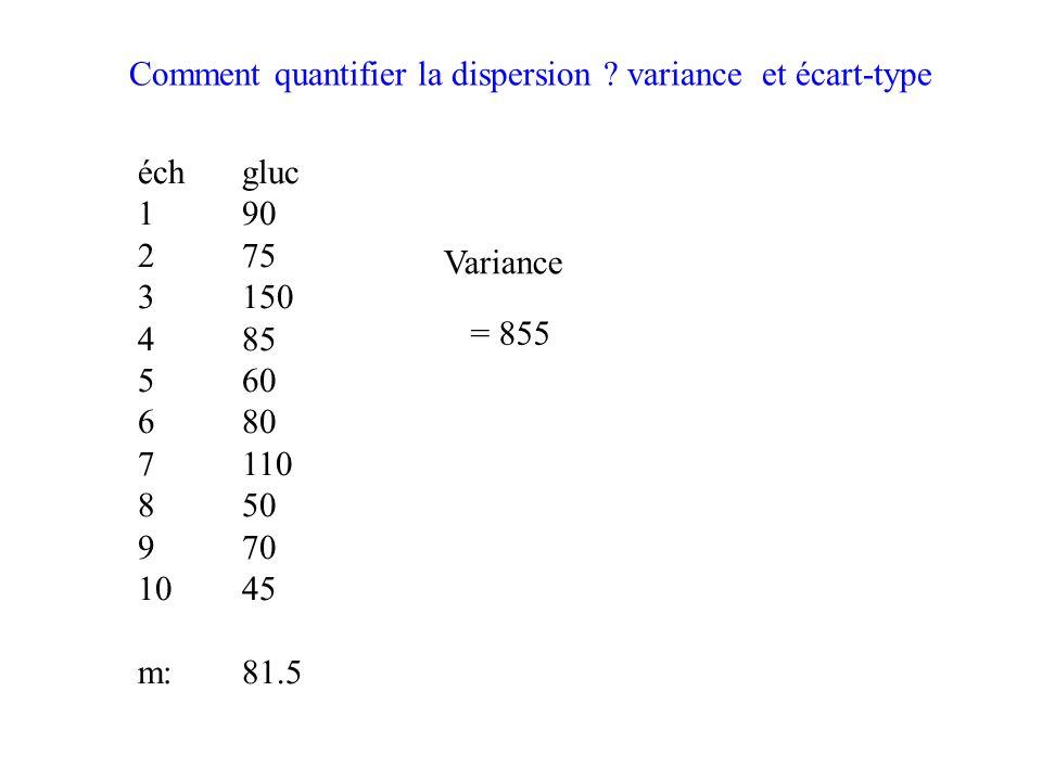 Comment quantifier la dispersion .