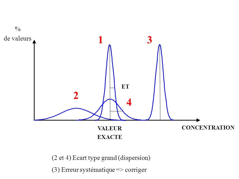 ET 1 % de valeurs VALEUR EXACTE CONCENTRATION (2 et 4) Ecart type grand (dispersion) (3) Erreur systématique => corriger 4 2 3