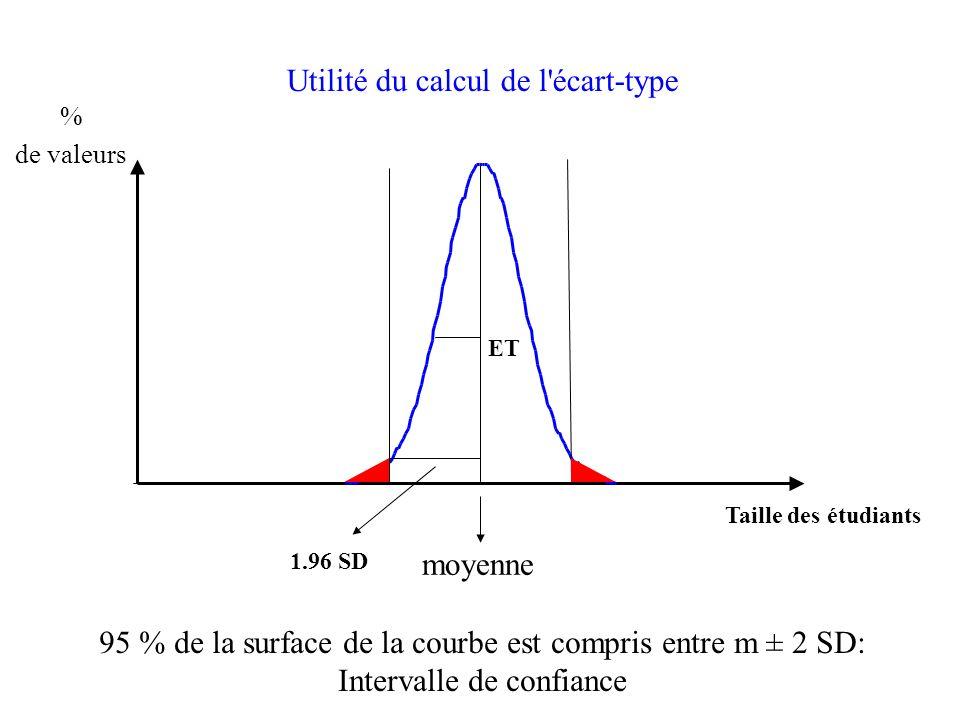 ET % de valeurs moyenne 1.96 SD 95 % de la surface de la courbe est compris entre m ± 2 SD: Intervalle de confiance Utilité du calcul de l écart-type Taille des étudiants