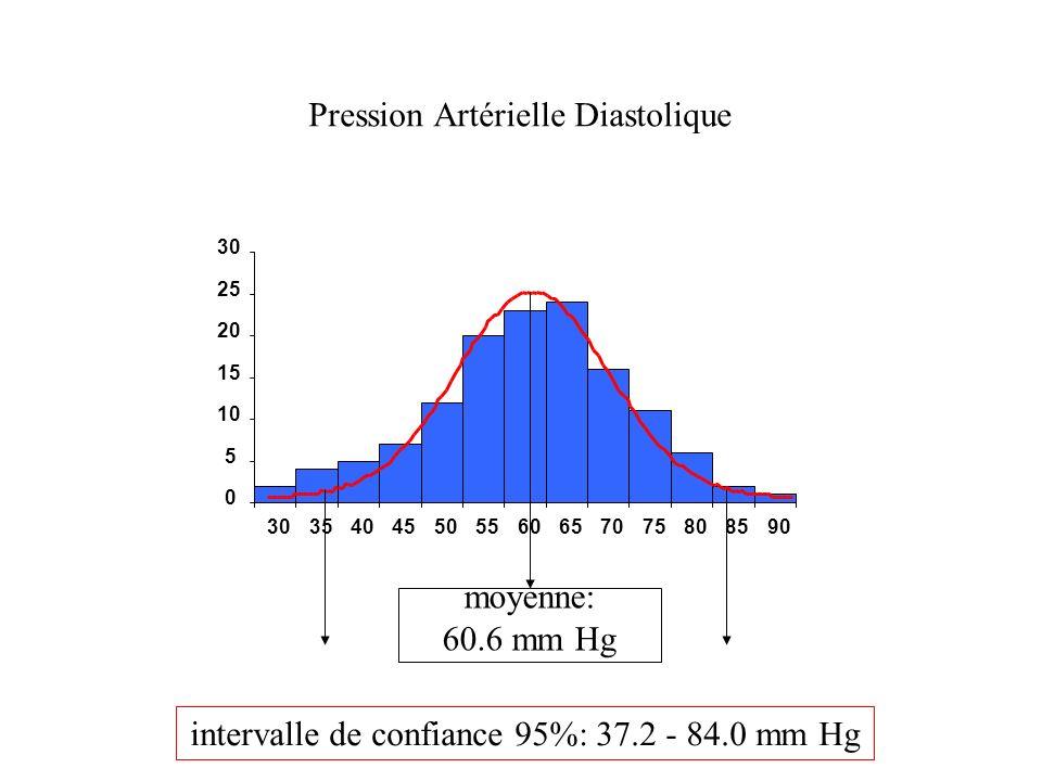 0 5 10 15 20 25 30 354045505560657075808590 Pression Artérielle Diastolique moyenne: 60.6 mm Hg intervalle de confiance 95%: 37.2 - 84.0 mm Hg