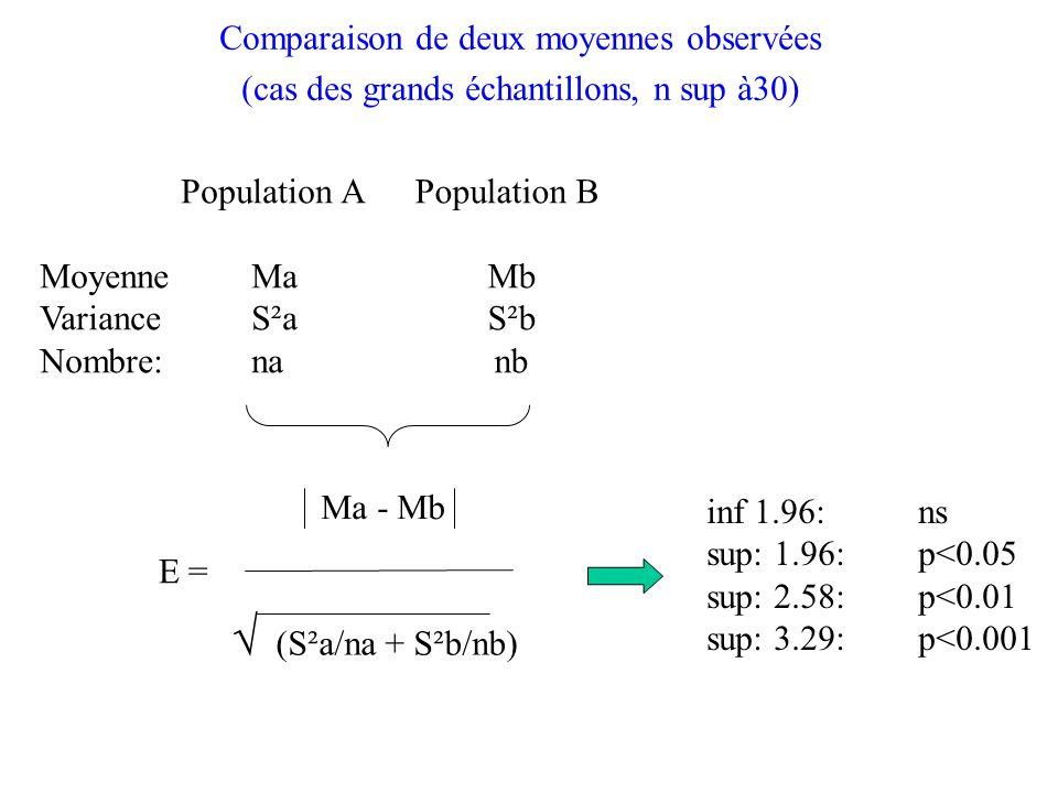Comparaison de deux moyennes observées (cas des grands échantillons, n sup à30) Population A Moyenne Ma Variance S²a Nombre: na Population B Mb S²b nb Ma - Mb E = (S²a/na + S²b/nb) inf 1.96: ns sup: 1.96: p<0.05 sup: 2.58: p<0.01 sup: 3.29: p<0.001