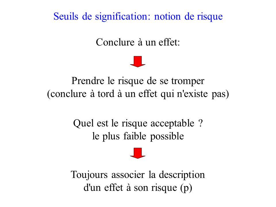 Seuils de signification: notion de risque Conclure à un effet: Prendre le risque de se tromper (conclure à tord à un effet qui n existe pas) Quel est le risque acceptable .
