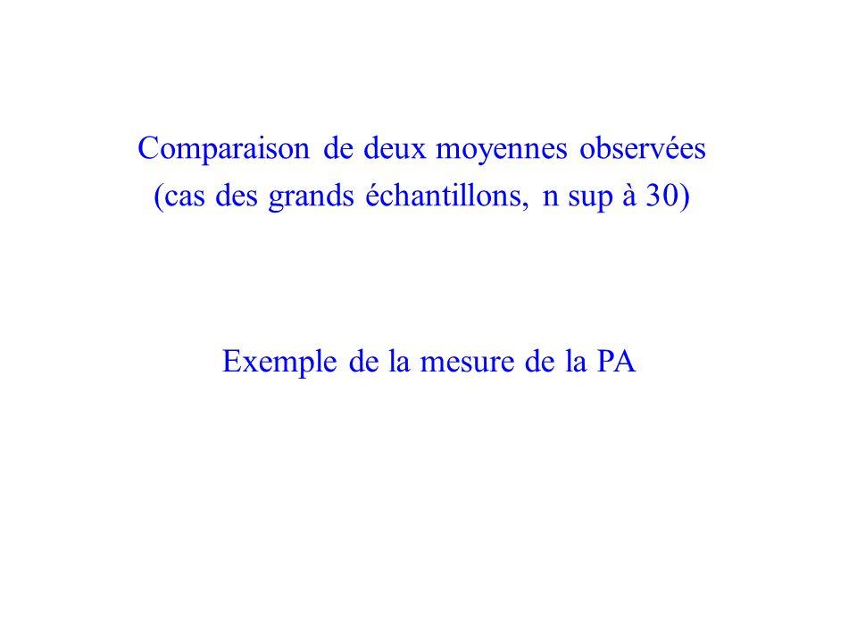 Exemple de la mesure de la PA Comparaison de deux moyennes observées (cas des grands échantillons, n sup à 30)