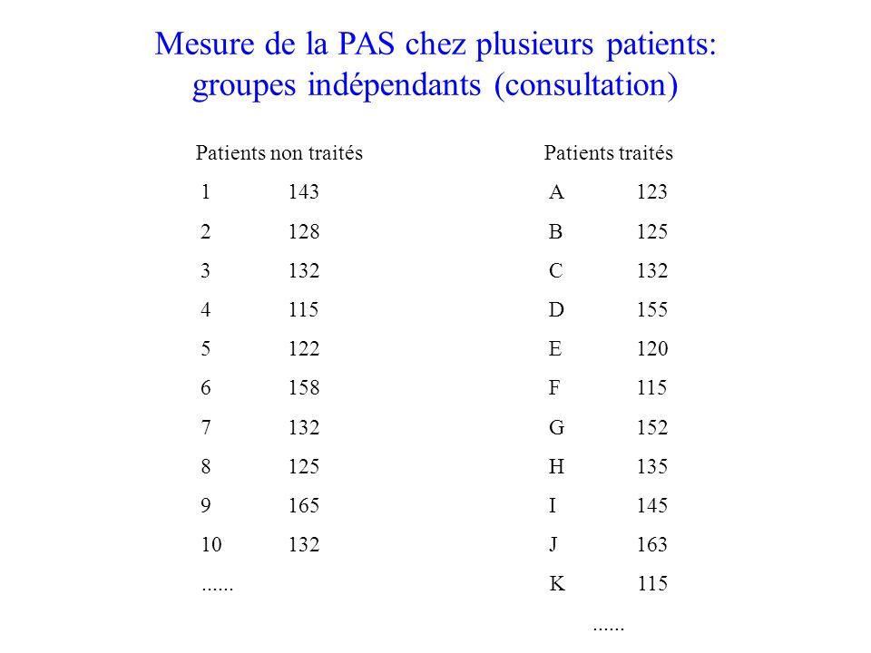 Mesure de la PAS chez plusieurs patients: groupes indépendants (consultation) Patients non traitésPatients traités 1143A123 2128B125 3132C132 4115D155 5122E120 6 158 F 115 7132G152 8125H135 9165I145 10132J163......K115......
