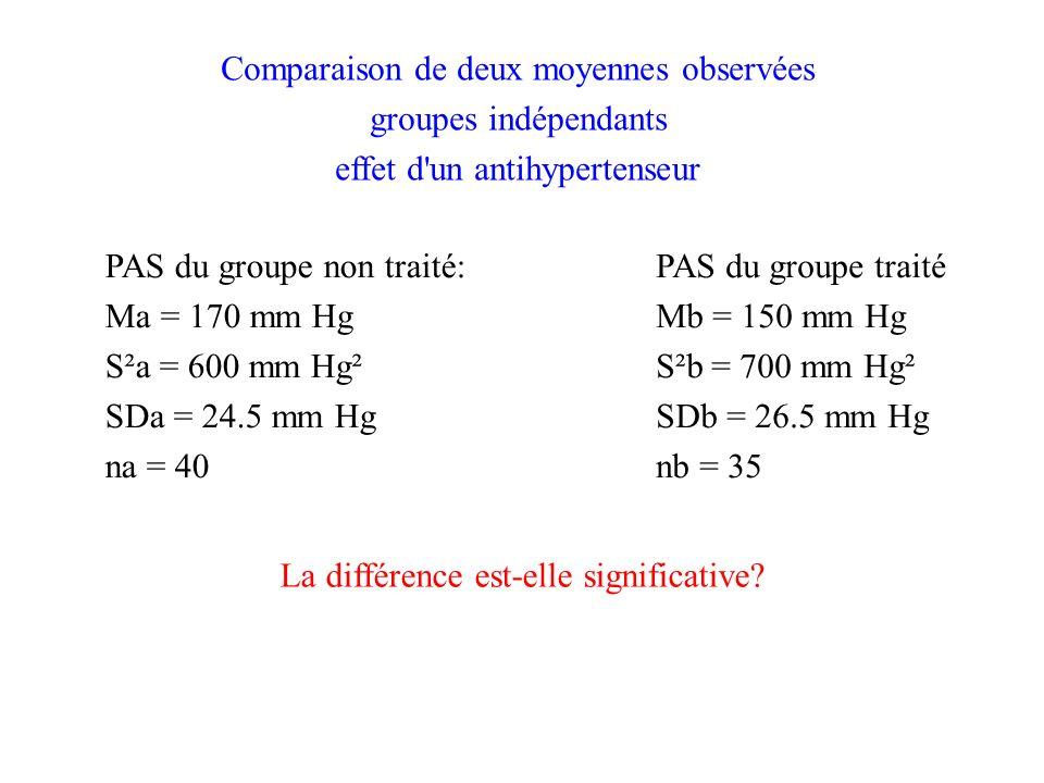 Comparaison de deux moyennes observées groupes indépendants effet d un antihypertenseur PAS du groupe non traité: Ma = 170 mm Hg S²a = 600 mm Hg² SDa = 24.5 mm Hg na = 40 PAS du groupe traité Mb = 150 mm Hg S²b = 700 mm Hg² SDb = 26.5 mm Hg nb = 35 La différence est-elle significative?