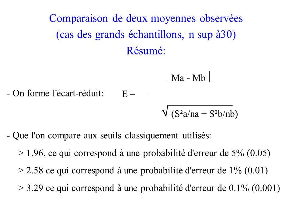 Comparaison de deux moyennes observées (cas des grands échantillons, n sup à30) Résumé: E = (S²a/na + S²b/nb) Ma - Mb - On forme l écart-réduit: - Que l on compare aux seuils classiquement utilisés: > 1.96, ce qui correspond à une probabilité d erreur de 5% (0.05) > 2.58 ce qui correspond à une probabilité d erreur de 1% (0.01) > 3.29 ce qui correspond à une probabilité d erreur de 0.1% (0.001)