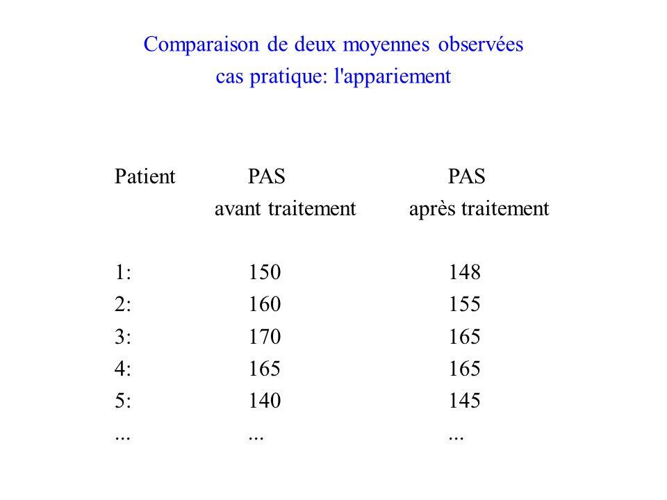 Comparaison de deux moyennes observées cas pratique: l appariement PatientPAS PAS avant traitement après traitement 1:150148 2:160155 3:170165 4:165165 5:140145.........