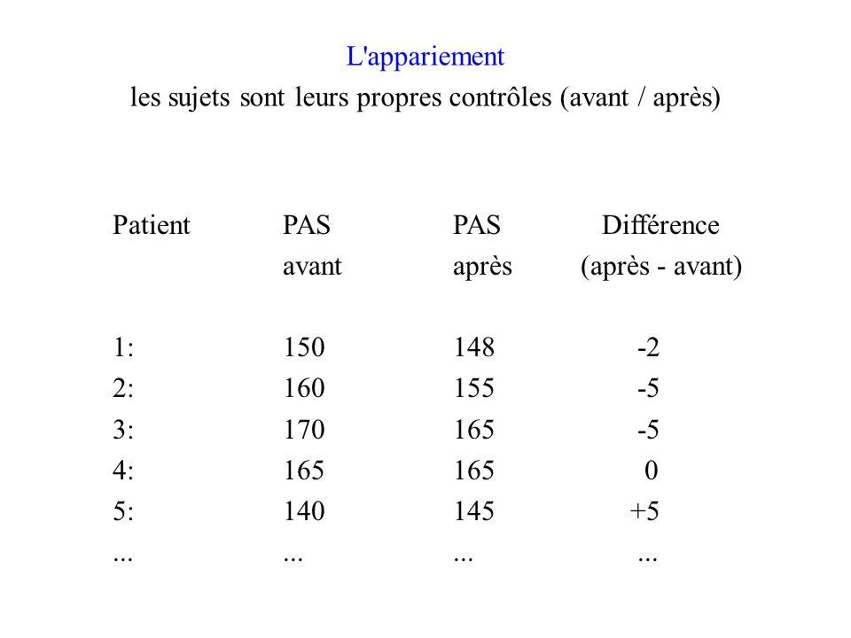 L appariement les sujets sont leurs propres contrôles (avant / après) PatientPAS PAS Différence avantaprès (après - avant) 1:150148 -2 2:160155 -5 3:170165 -5 4:165165 0 5:140145 +5............