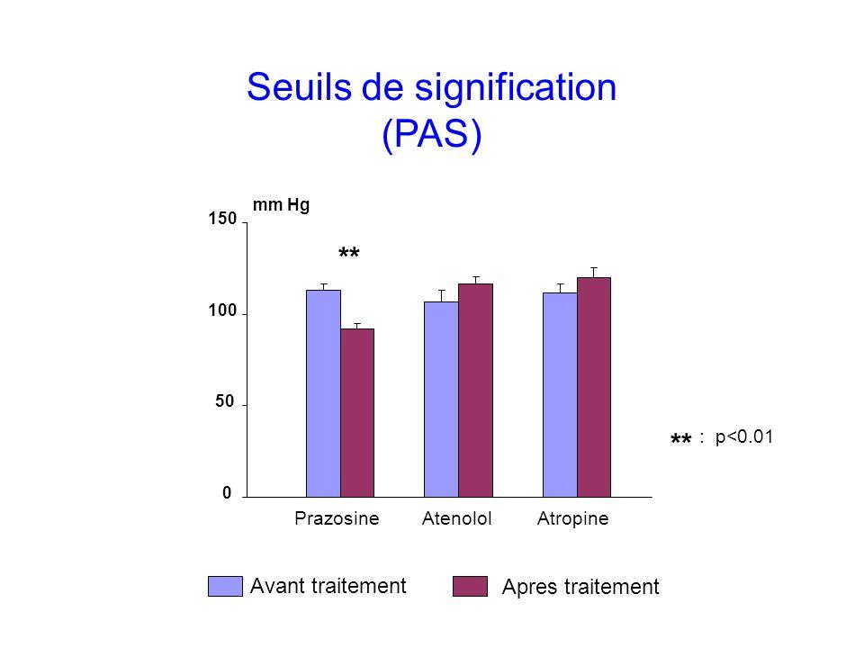 Seuils de signification (PAS) PrazosineAtenololAtropine 0 50 100 150 mm Hg ** Avant traitement Apres traitement : p<0.01 **