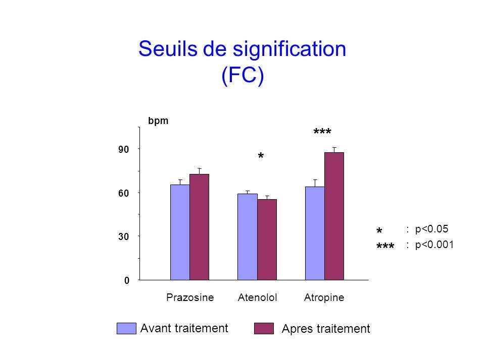Seuils de signification (FC) Avant traitement Apres traitement 0 30 60 90 bpm PrazosineAtenololAtropine * *** : p<0.001 *** : p<0.05 *