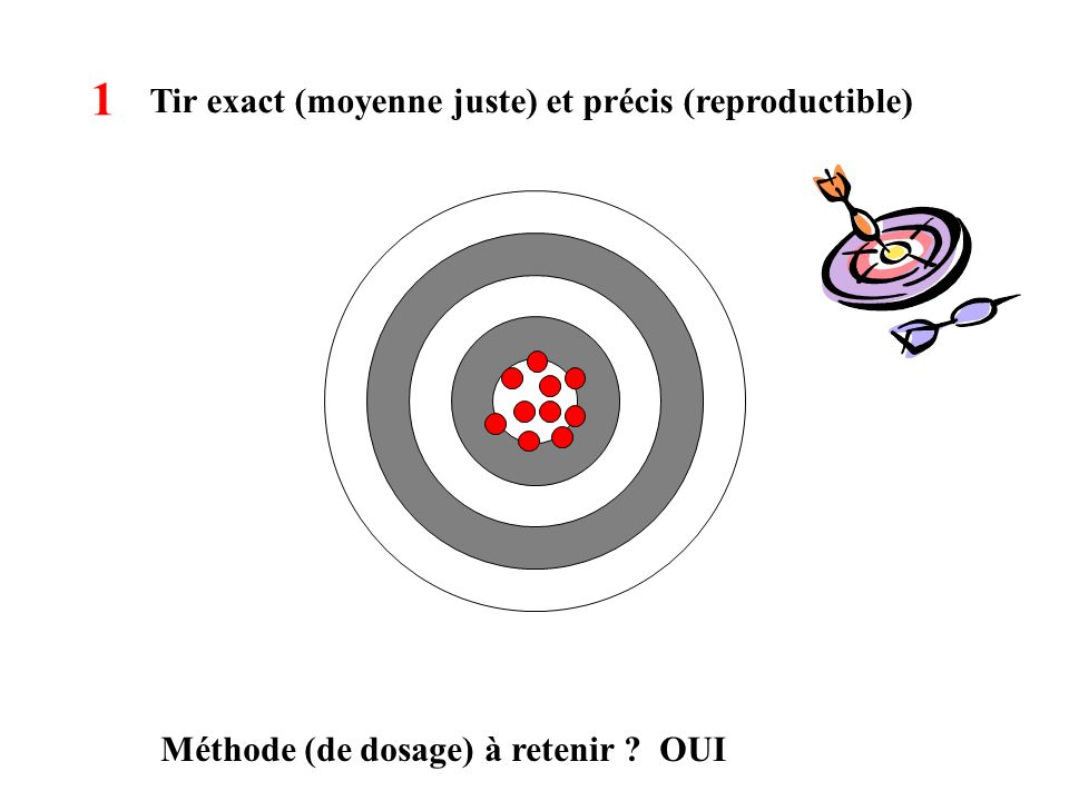 Tir exact (moyenne juste) et précis (reproductible) Méthode (de dosage) à retenir ? OUI 1
