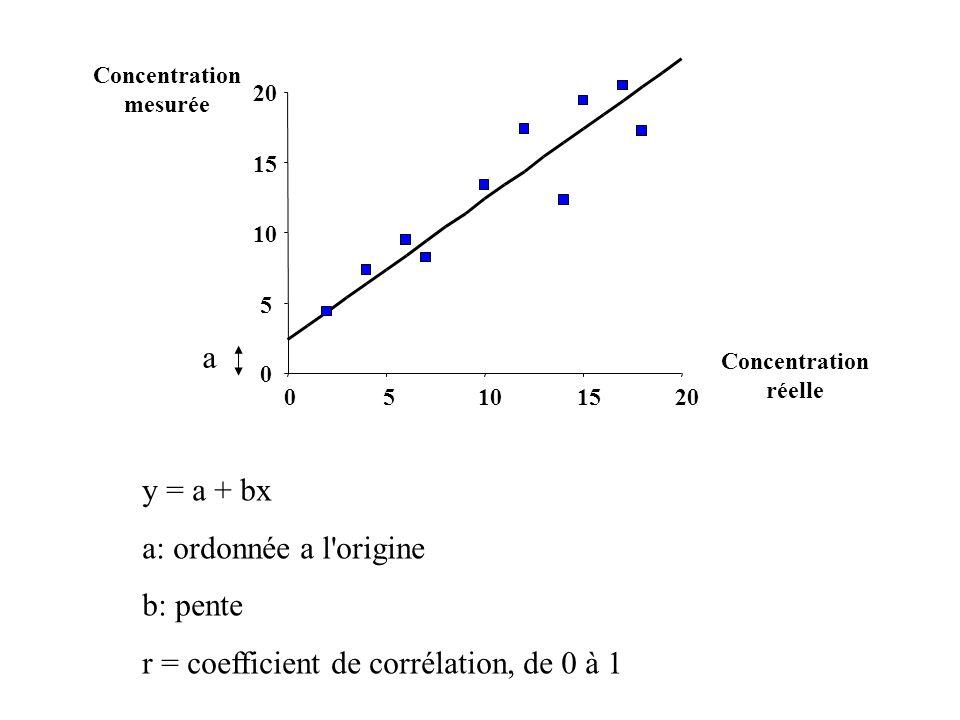 0 5 10 15 20 05101520 Concentration réelle Concentration mesurée y = a + bx a: ordonnée a l origine b: pente r = coefficient de corrélation, de 0 à 1 a