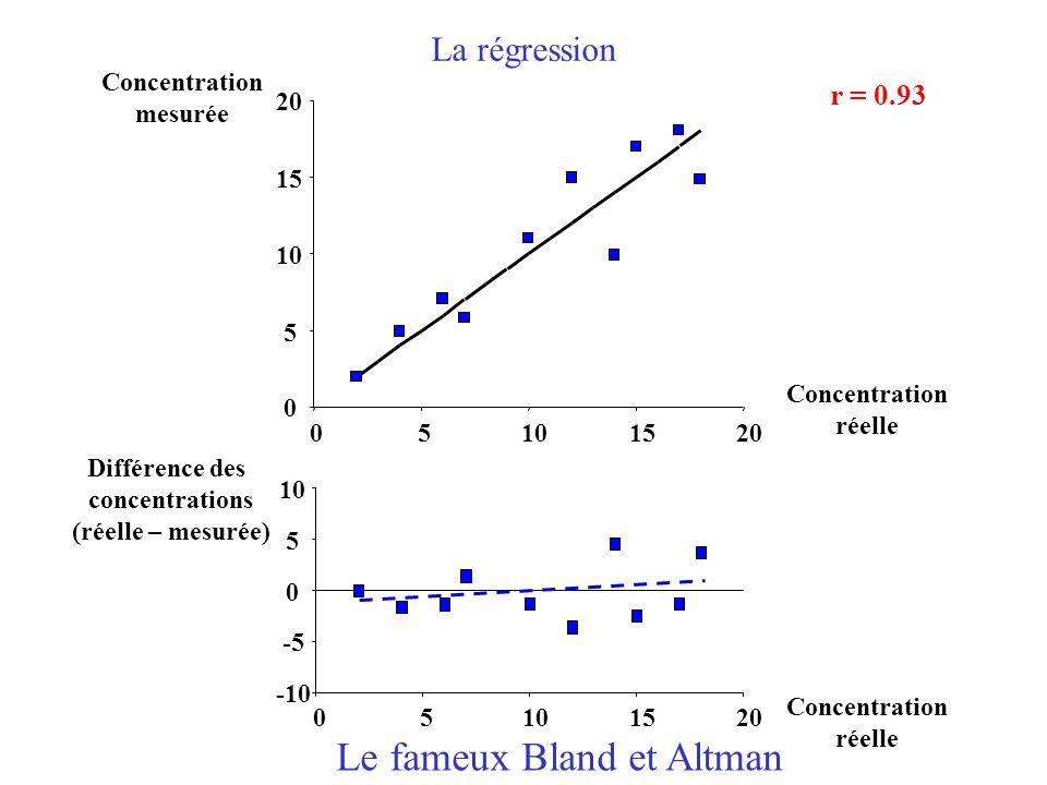 -10 -5 0 5 10 05 1520 Concentration réelle Différence des concentrations (réelle – mesurée) Le fameux Bland et Altman La régression 0 5 10 15 20 05101520 Concentration réelle Concentration mesurée r = 0.93