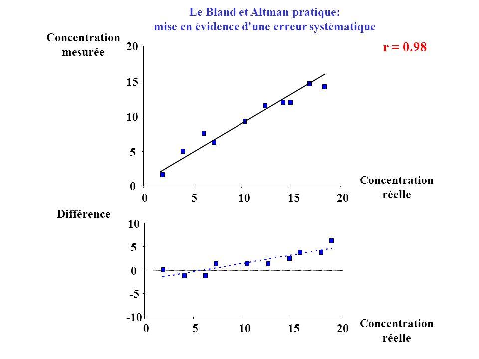 -10 -5 0 5 10 05 1520 Concentration réelle Différence 0 5 10 15 20 05101520 Concentration réelle Concentration mesurée r = 0.98 Le Bland et Altman pratique: mise en évidence d une erreur systématique