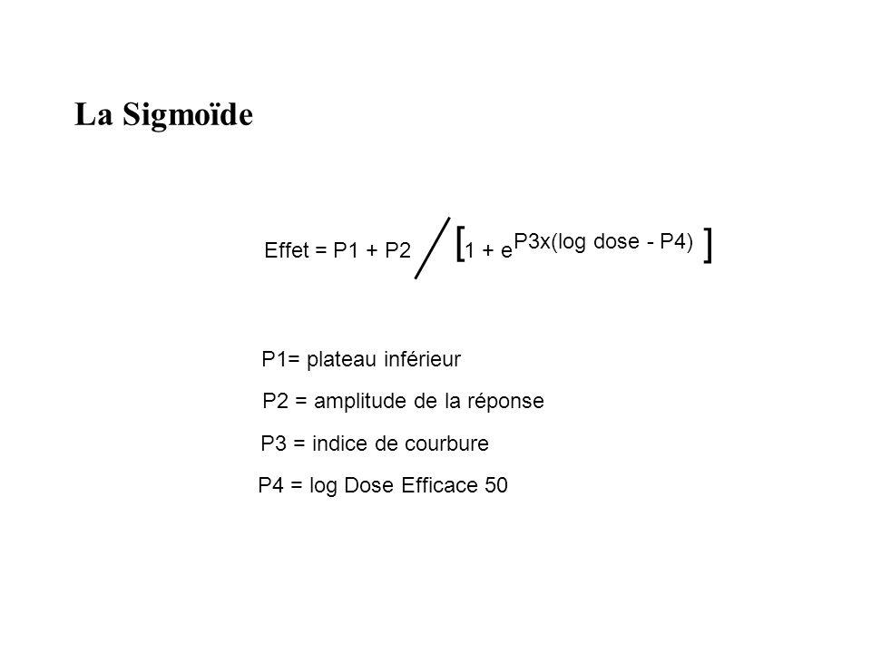 La Sigmoïde P1= plateau inférieur P2 = amplitude de la réponse P3 = indice de courbure P4 = log Dose Efficace 50 Effet = P1 + P2 [ 1 + e P3x(log dose - P4) ]