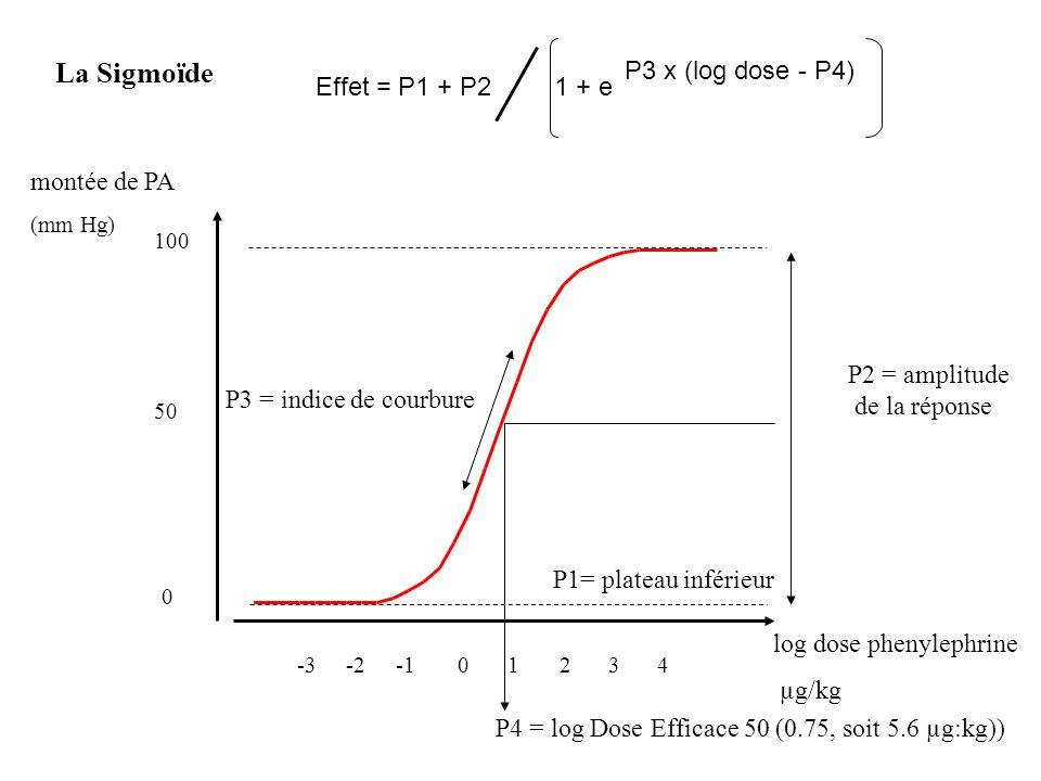 P1= plateau inférieur P2 = amplitude de la réponse P3 = indice de courbure P4 = log Dose Efficace 50 (0.75, soit 5.6 µg:kg)) log dose phenylephrine µg/kg montée de PA (mm Hg) 12340-2-3 0 100 50 La Sigmoïde Effet = P1 + P21 + e P3 x (log dose - P4)