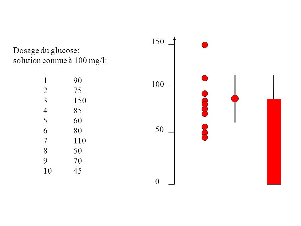 Dosage du glucose: solution connue à 100 mg/l: 190 275 3150 485 560 680 7110 850 970 1045 0 50 100 150