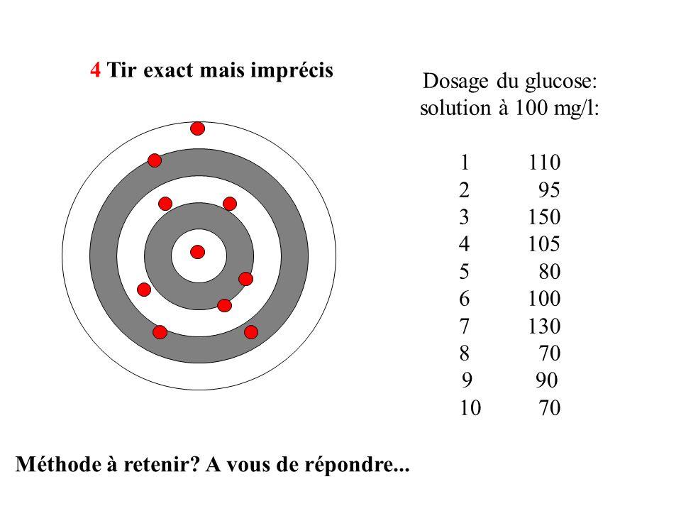 Dosage du glucose: solution à 100 mg/l: 1110 2 95 3150 4105 5 80 6100 7130 8 70 9 90 10 70 4 Tir exact mais imprécis Méthode à retenir.
