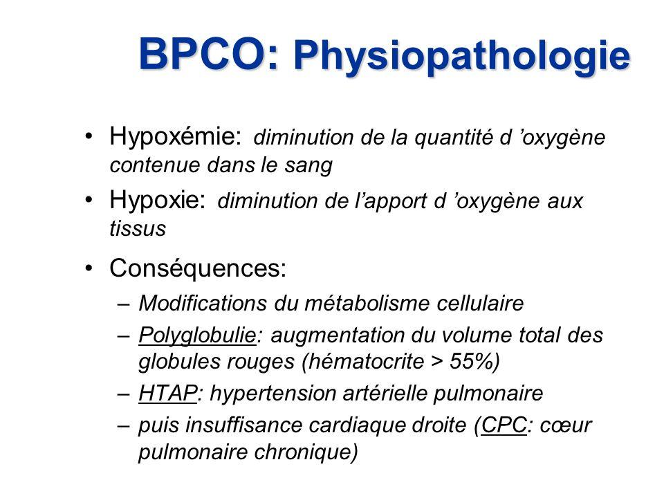 BPCO: Physiopathologie Hypoxémie: diminution de la quantité d oxygène contenue dans le sang Hypoxie: diminution de lapport d oxygène aux tissus Conséq