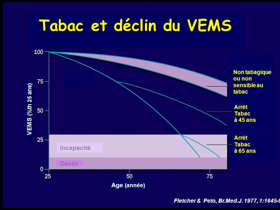 Age (année) Fletcher & Peto, Br.Med.J. 1977, 1:1645-8 Tabac et déclin du VEMS VEMS (%th 25 ans) Non tabagique ou non sensible au tabac Arrêt Tabac à 4