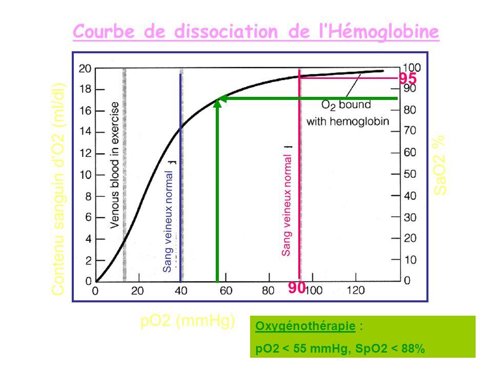 Courbe de dissociation de lHémoglobine pO2 (mmHg) SaO2 % Contenu sanguin dO2 (ml/dl) Sang veineux normal 90 95 Oxygénothérapie : pO2 < 55 mmHg, SpO2 <