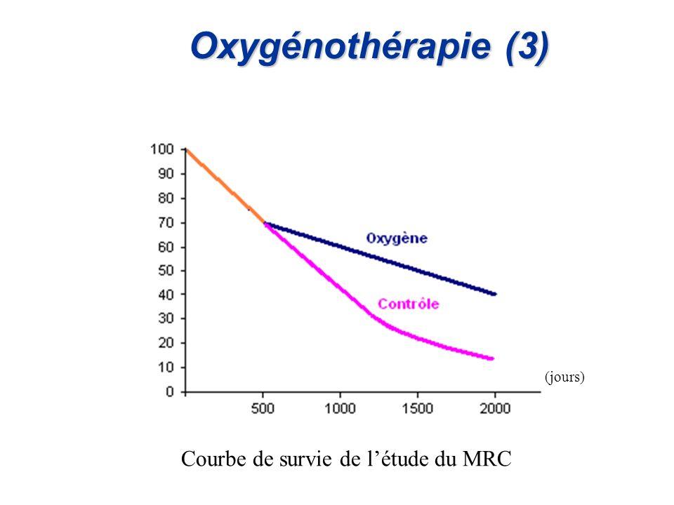 Oxygénothérapie (3) Courbe de survie de létude du MRC (jours)