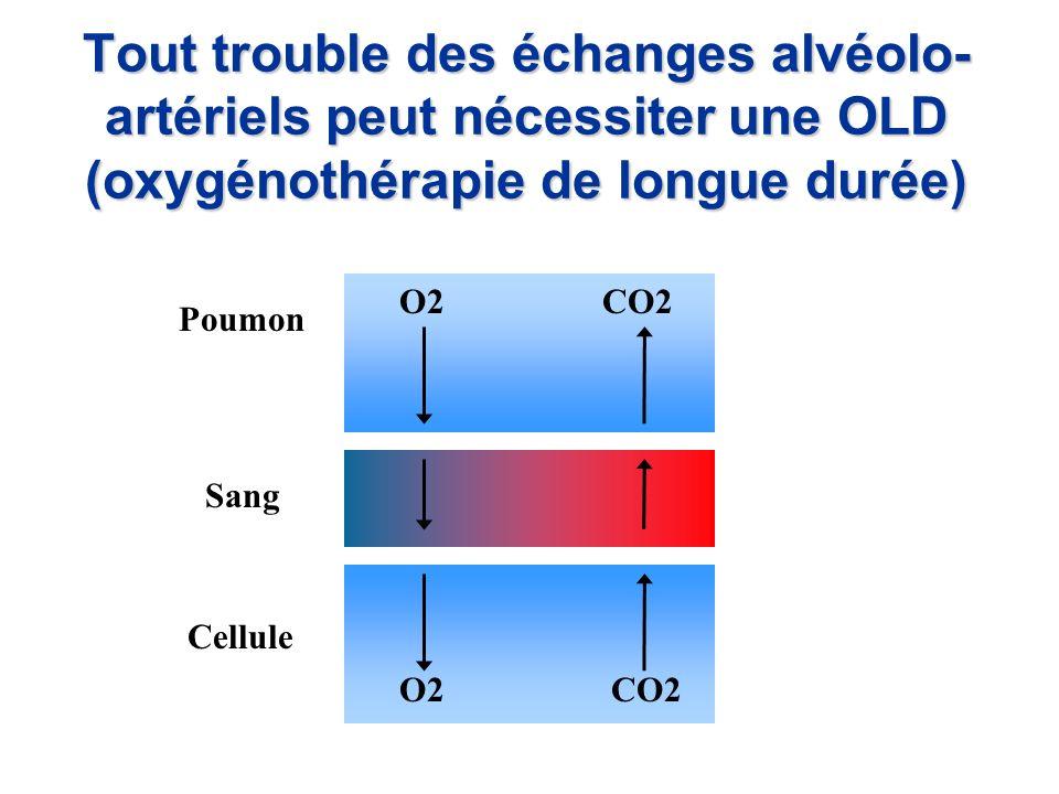 Tout trouble des échanges alvéolo- artériels peut nécessiter une OLD (oxygénothérapie de longue durée) Sang Poumon Cellule O2CO2 O2CO2
