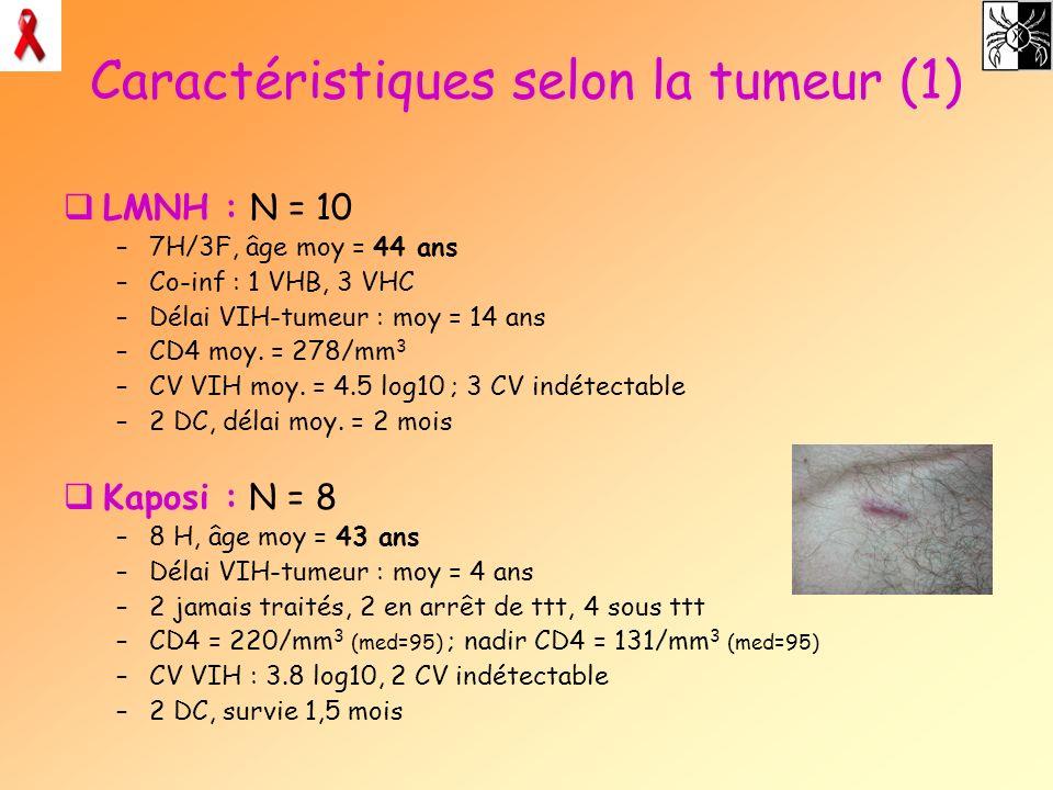 Caractéristiques selon la tumeur (1) LMNH : N = 10 –7H/3F, âge moy = 44 ans –Co-inf : 1 VHB, 3 VHC –Délai VIH-tumeur : moy = 14 ans –CD4 moy. = 278/mm