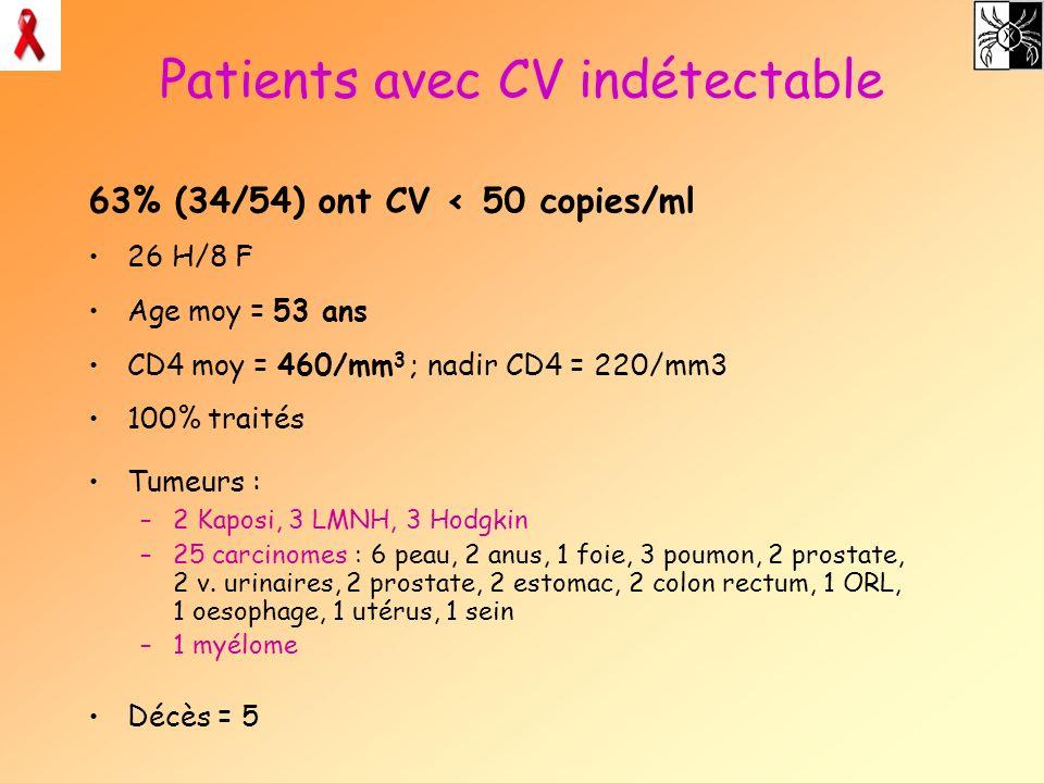 Patients avec CV indétectable 63% (34/54) ont CV < 50 copies/ml 26 H/8 F Age moy = 53 ans CD4 moy = 460/mm 3 ; nadir CD4 = 220/mm3 100% traités Tumeur