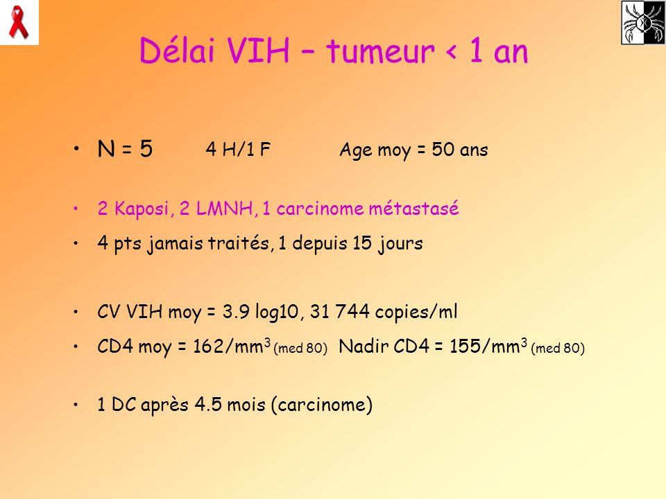 Délai VIH – tumeur < 1 an N = 5 4 H/1 FAge moy = 50 ans 2 Kaposi, 2 LMNH, 1 carcinome métastasé 4 pts jamais traités, 1 depuis 15 jours CV VIH moy = 3