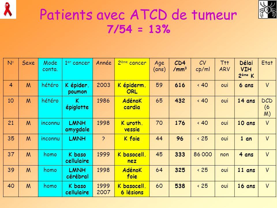 Patients avec ATCD de tumeur 7/54 = 13% N°SexeMode conta. 1 er cancerAnnée2 ème cancerAge (ans) CD4 /mm 3 CV cp/ml Ttt ARV Délai VIH 2 ème K Etat 4Mhé